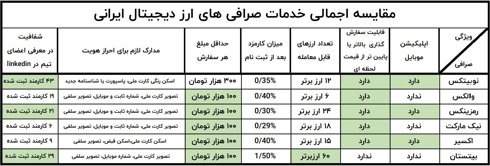 مقایسه اجمالی خدمات صرافیهای ارز دیجیتال ایرانی