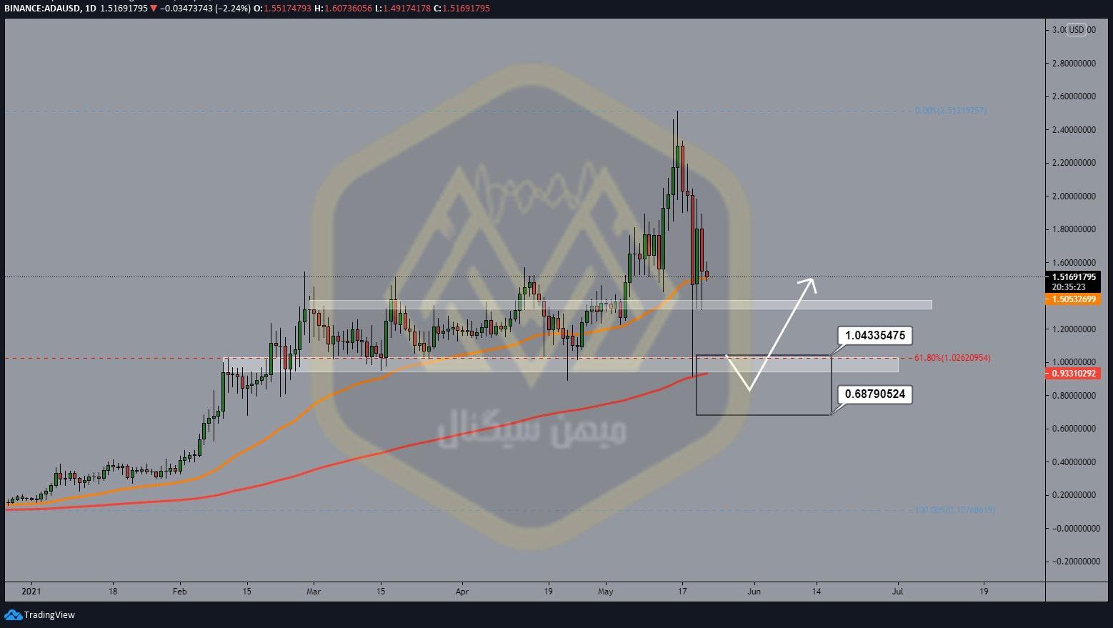 نمودار یک روزه کاردانو / دلار