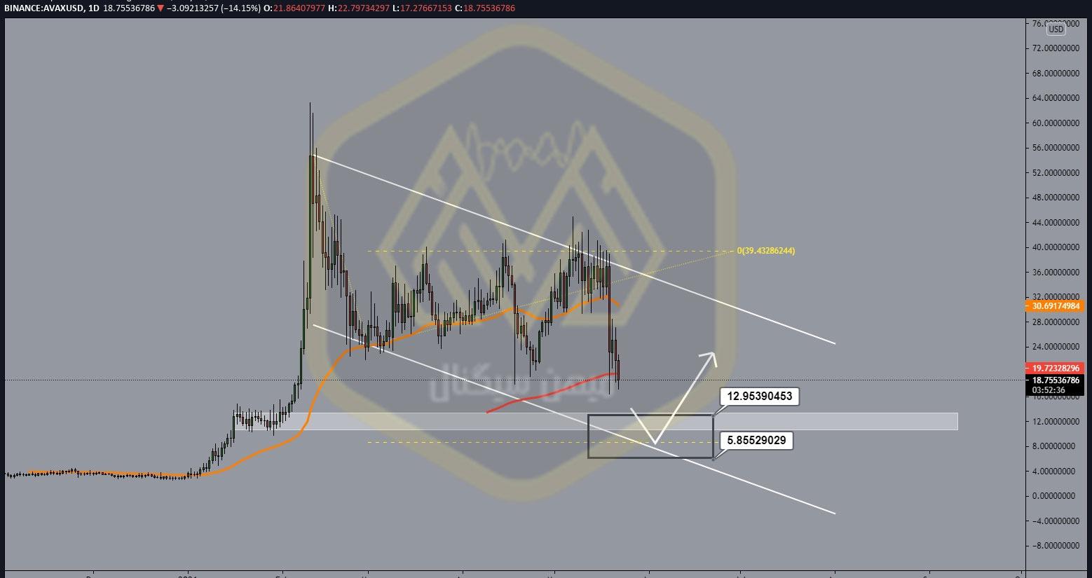 نمودار یک روزه آوالانچ/ دلار
