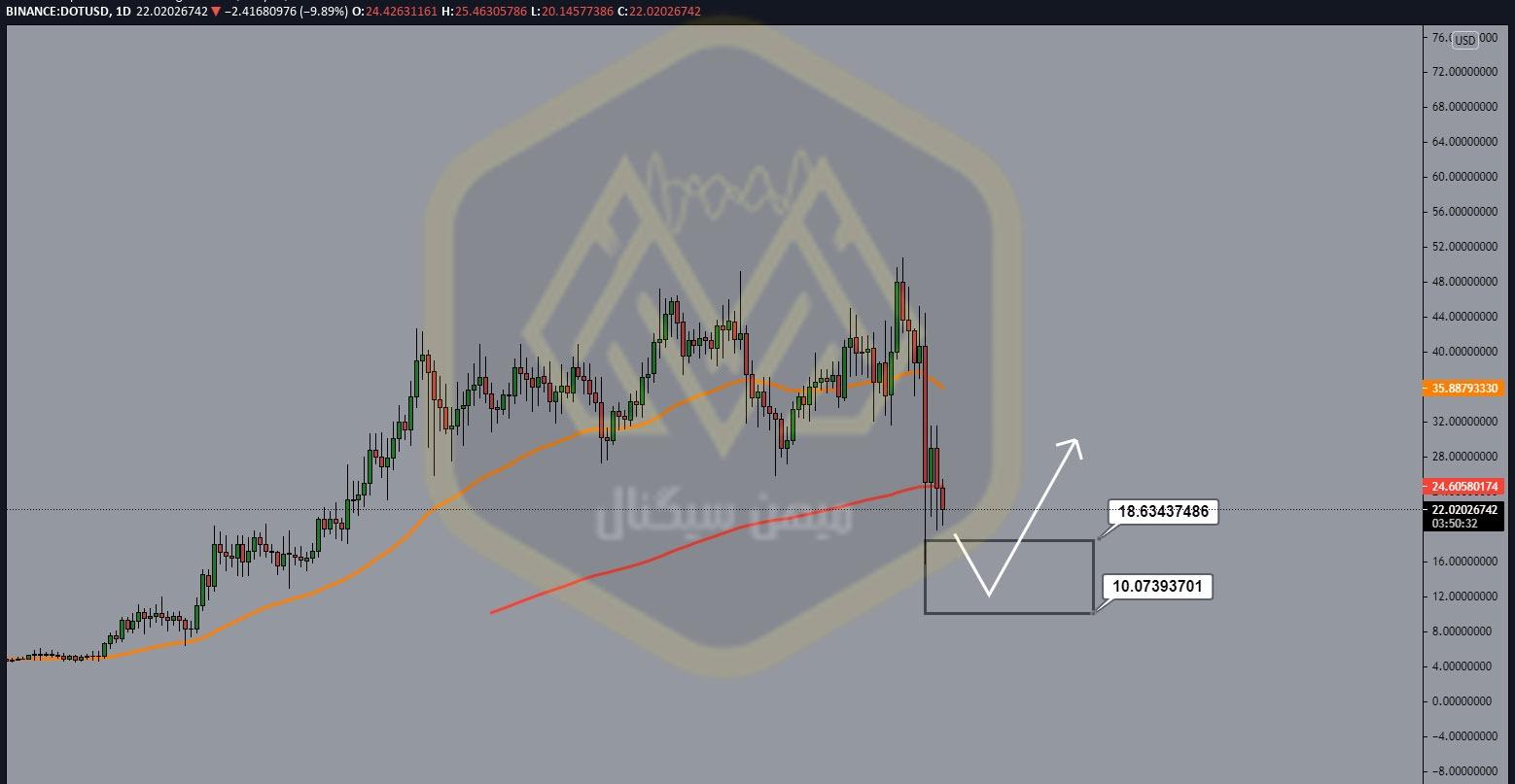 نمودار یک روزه پولکادات/ دلار