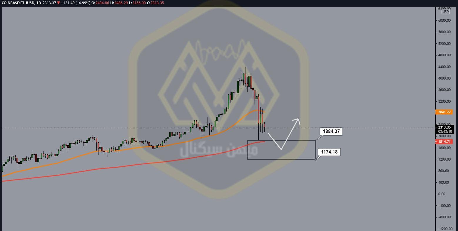 نمودار یک روزه اتریوم/ دلار