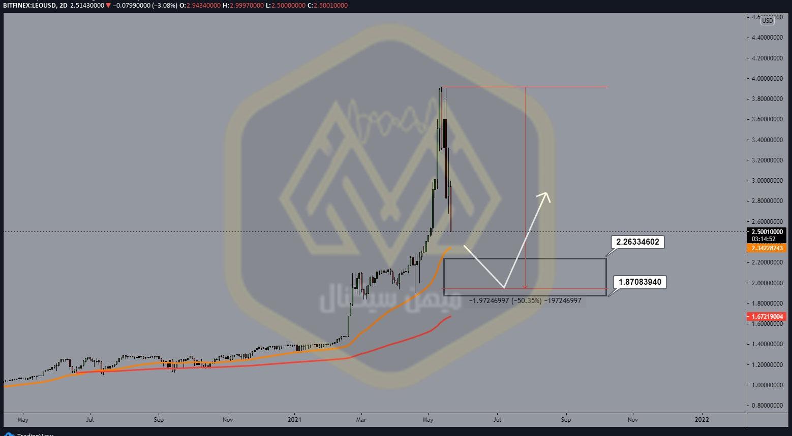 نمودار یک روزه لئو/ دلار