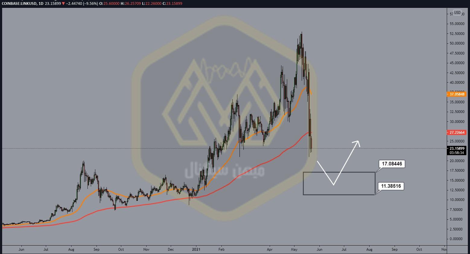 نمودار یک روزه چین لینک/ دلار