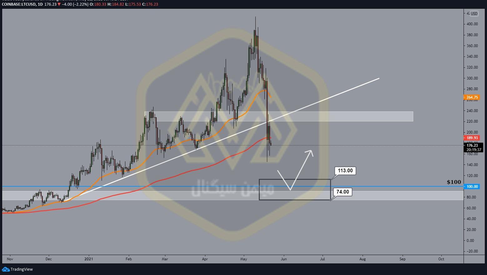 نمودار یک روزه لایت کوین / دلار