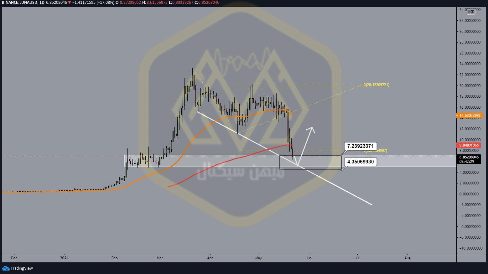 نمودار یک روزه لونا/ دلار