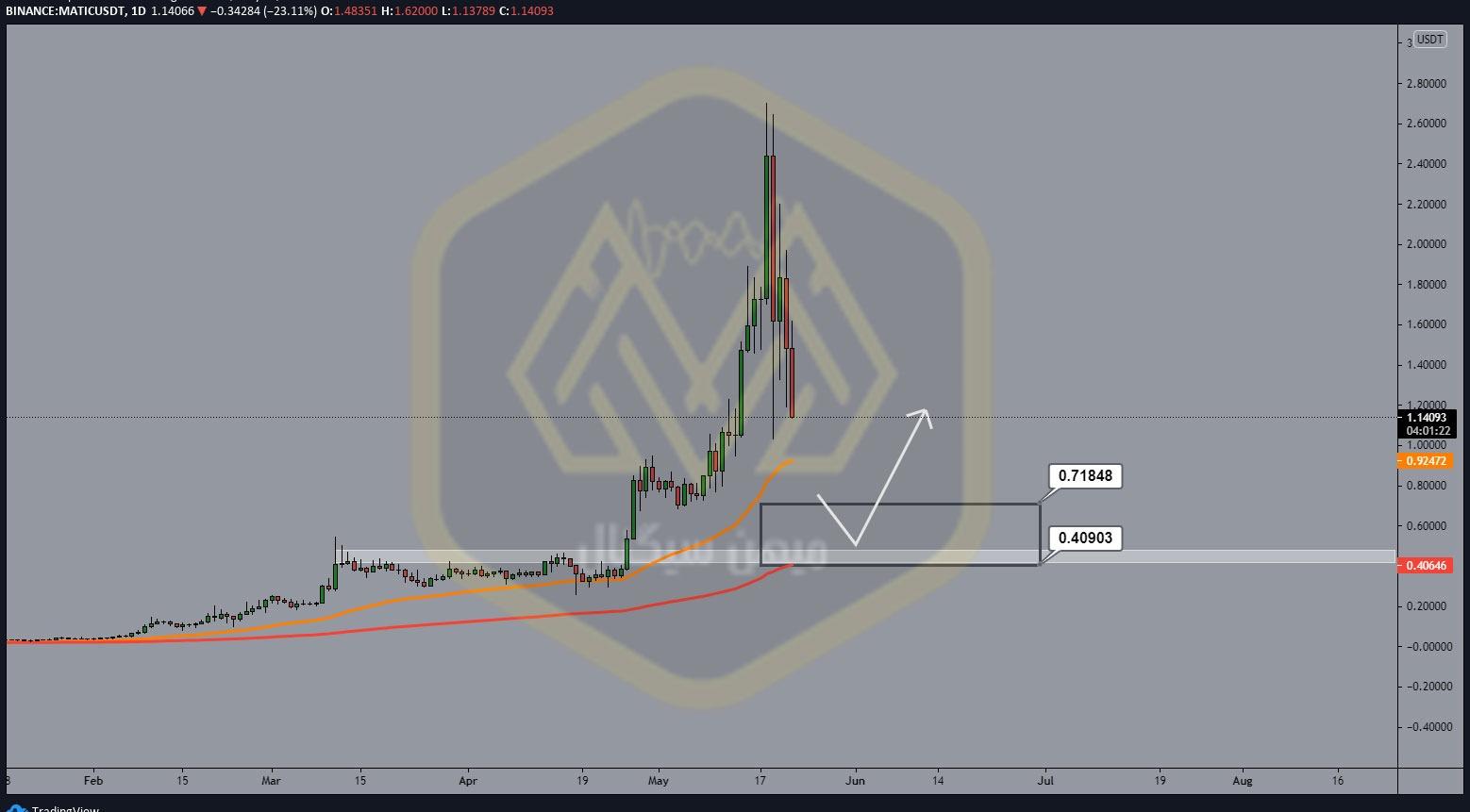 نمودار یک روزه پلیگان / دلار