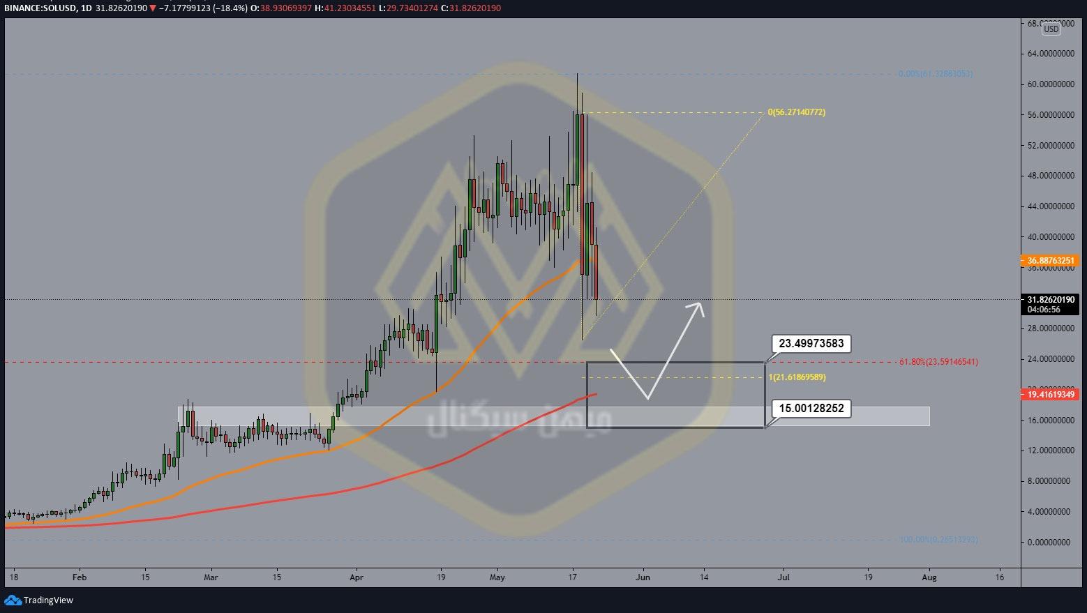 نمودار یک روزه سولانا / دلار