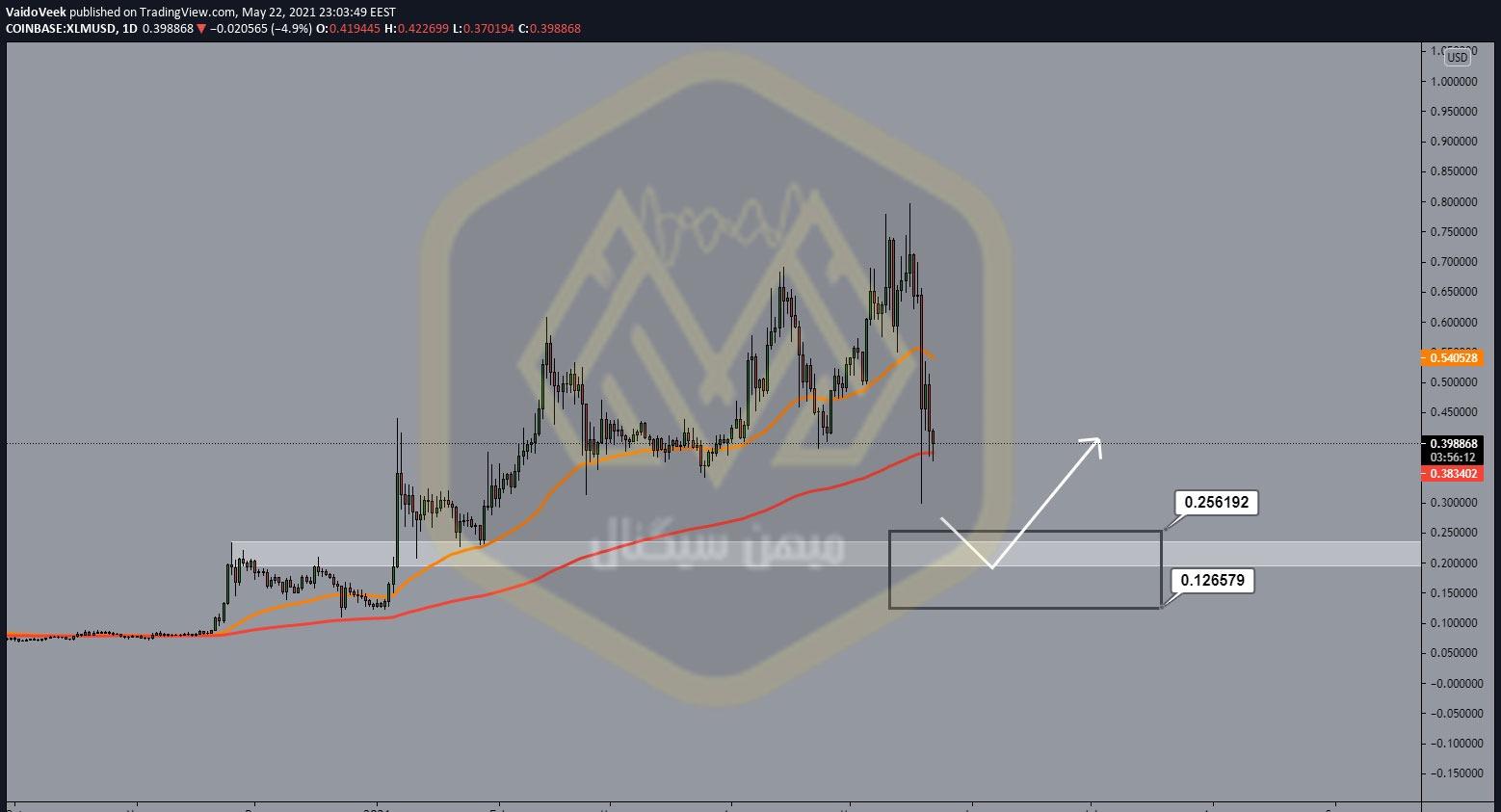 نمودار یک روزه استلار / دلار