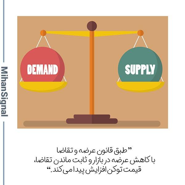 طبق قانون عرضه و تقاضا با کاهش عرضه در بازار و ثابت ماندن تقاضا، قیمت توکن افزایش پیدا میکند.