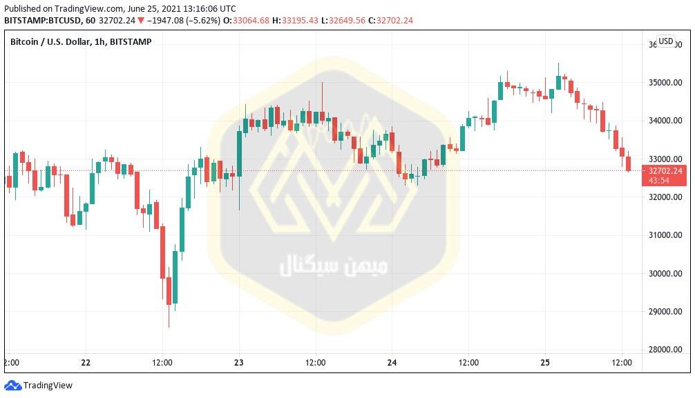 نمودار یک ساعته قیمت بیت کوین / دلار