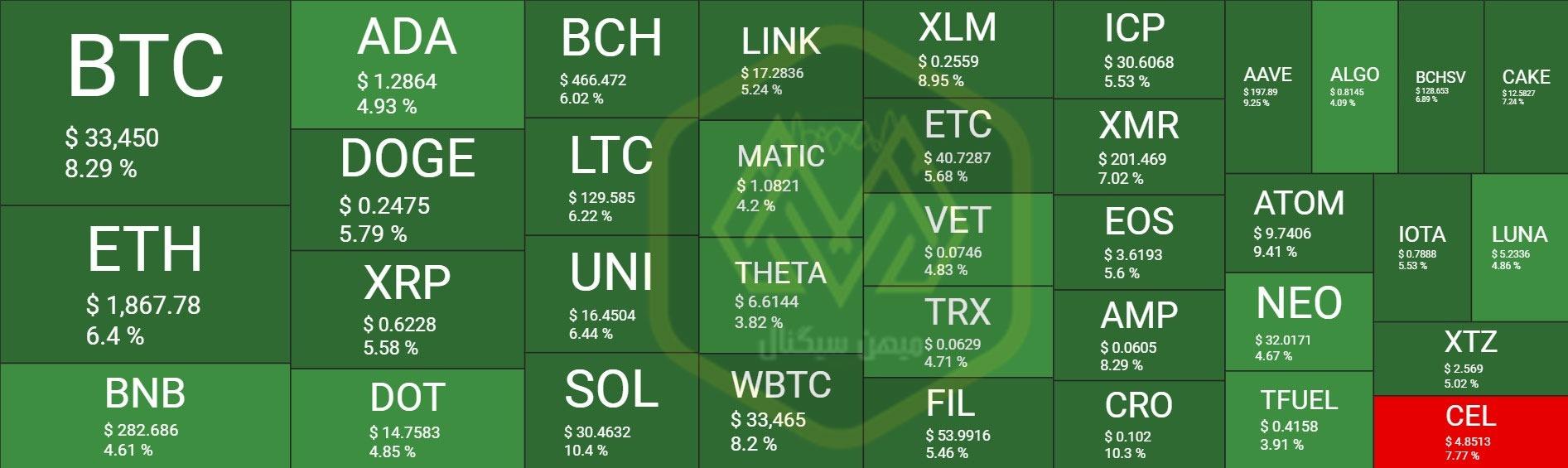 بازار سبز ارزهای دیجیتال