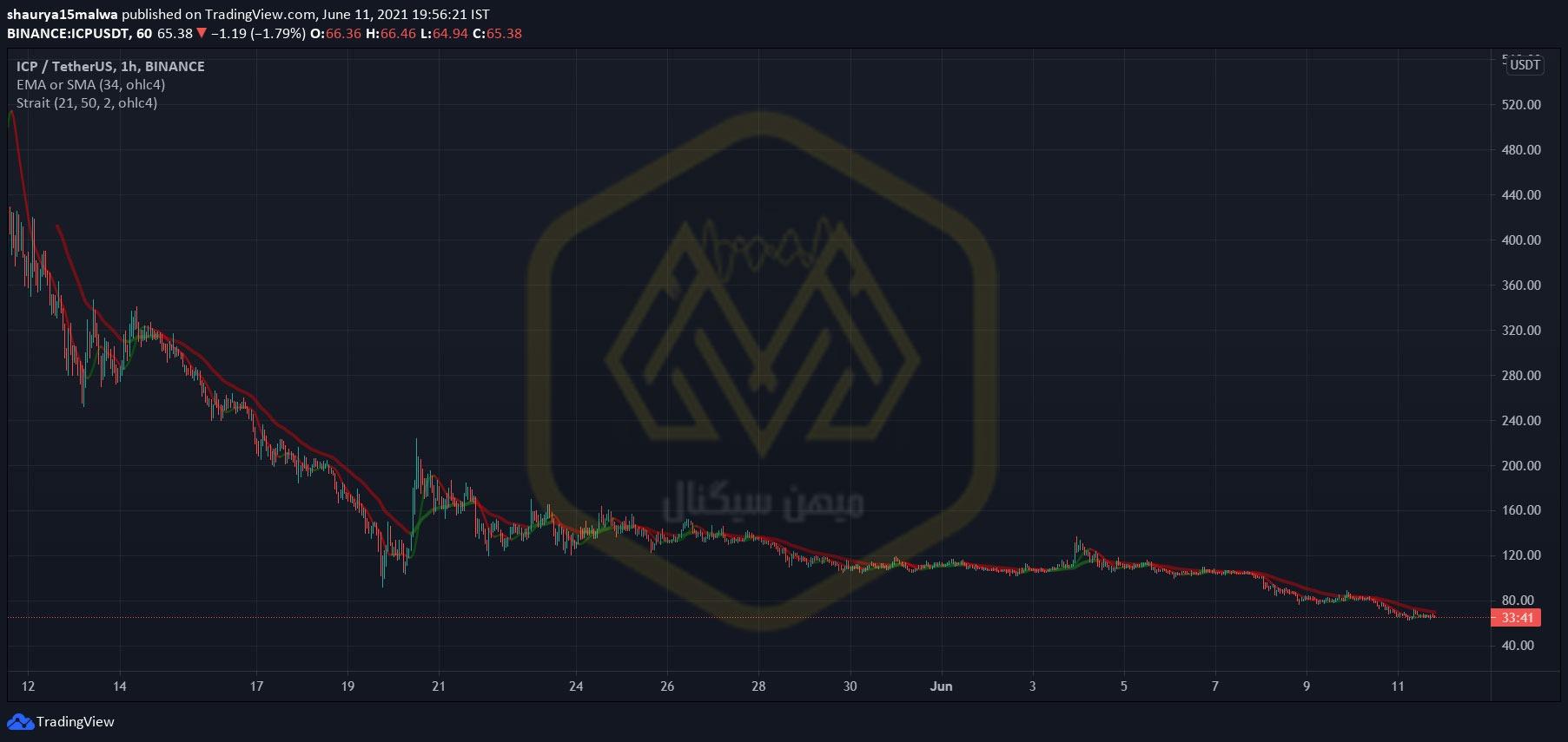 نمودار یک ساعته قیمت ICP/USDT