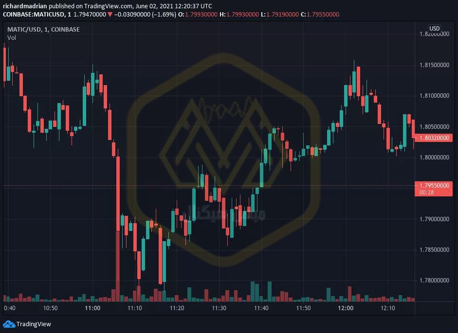 نمودار 4 ساعته قیمت ماتیک / دلار