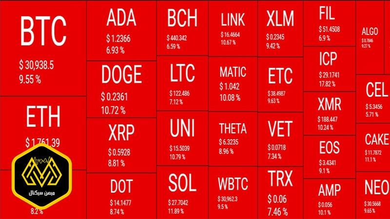 بازگشت بیت کوین به کف ماهانه، بازار قرمز آلت کوین ها