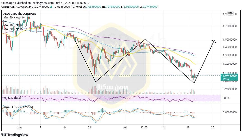 نمودار چهارساعته قیمت کاردانو / دلار