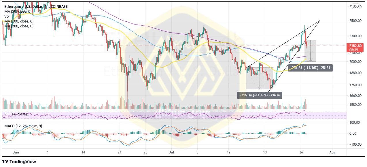 نمودار چهارساعته قیمت اتریوم / دلار