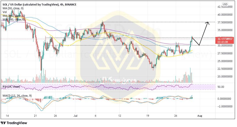 نمودار چهارساعته قیمت سولانا / دلار