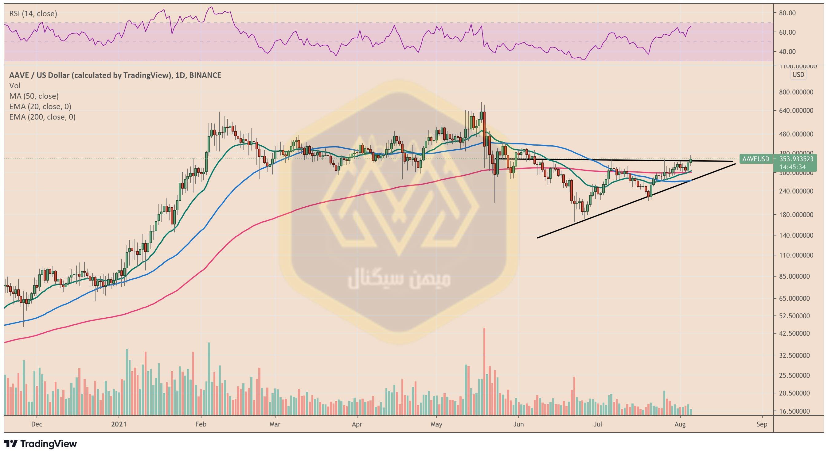 نمودار یک روزه قیمت آوه / دلار