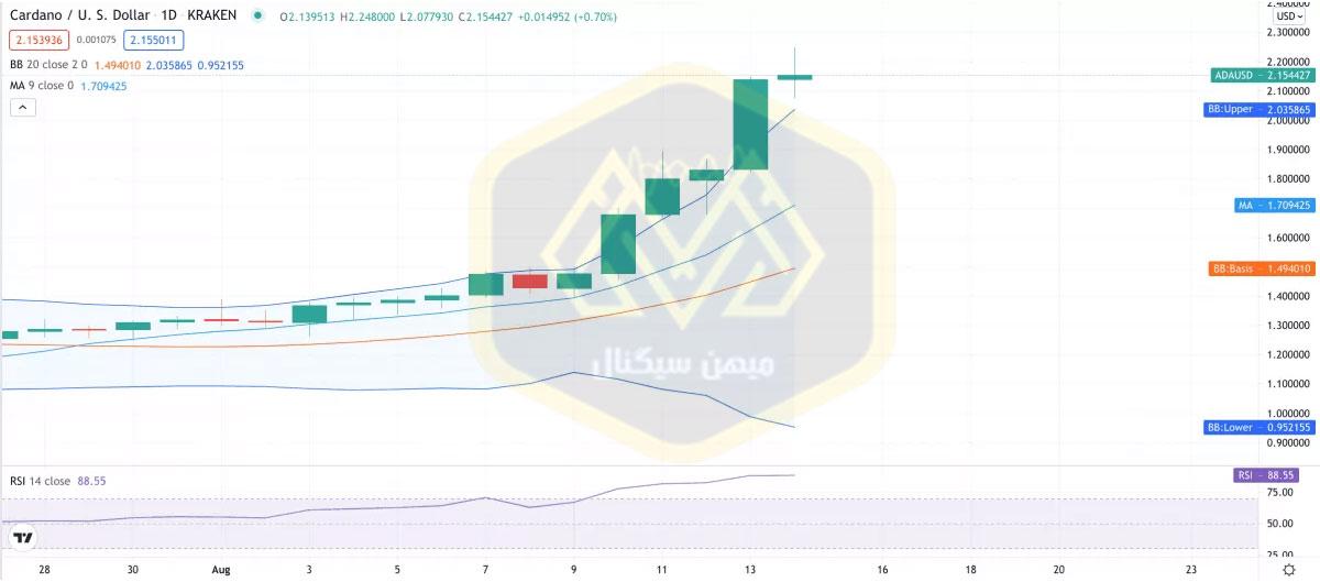 نمودار یکروزه کاردانو / دلار