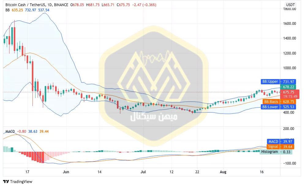 نمودار یک روزه قیمت بیتکوین کش / دلار