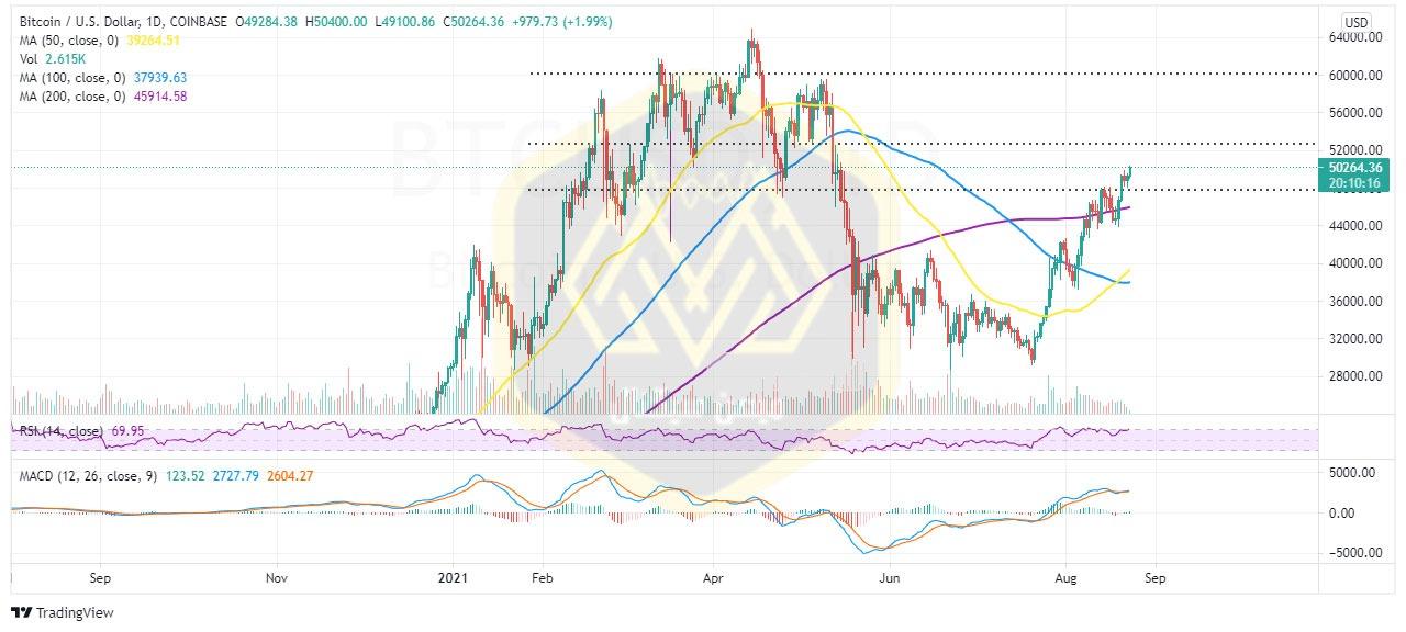 نمودار یکروزه قیمت بیت کوین / دلار