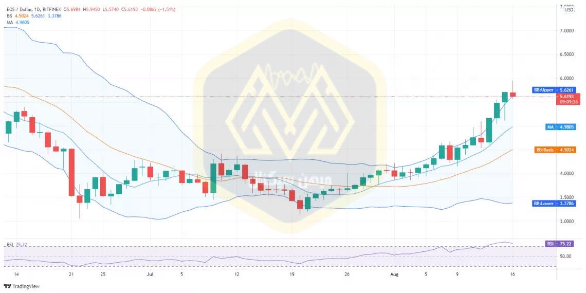 نمودار یکروزه قیمت ایاس/ دلار