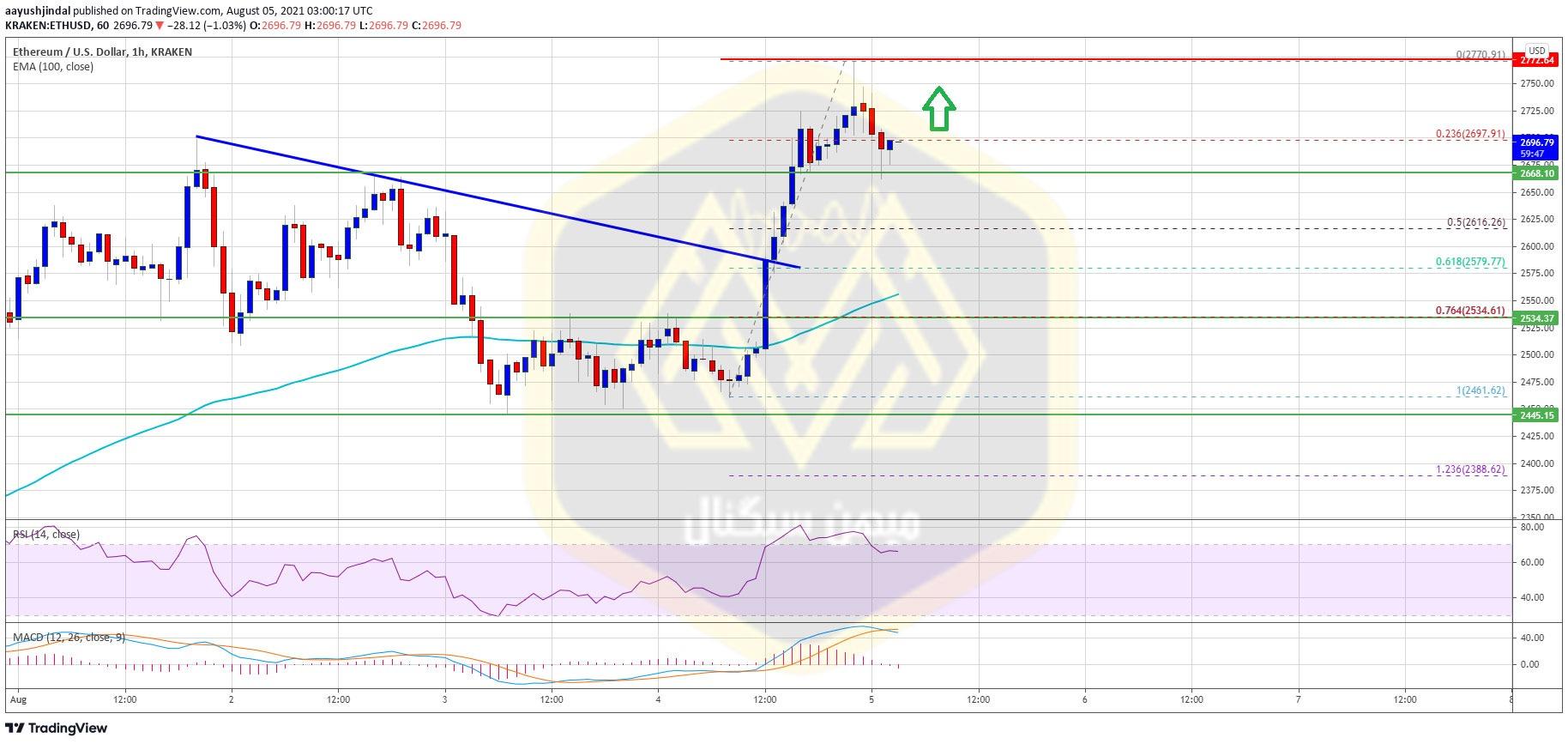 نمودار یک ساعته قیمت اتریوم / دلار