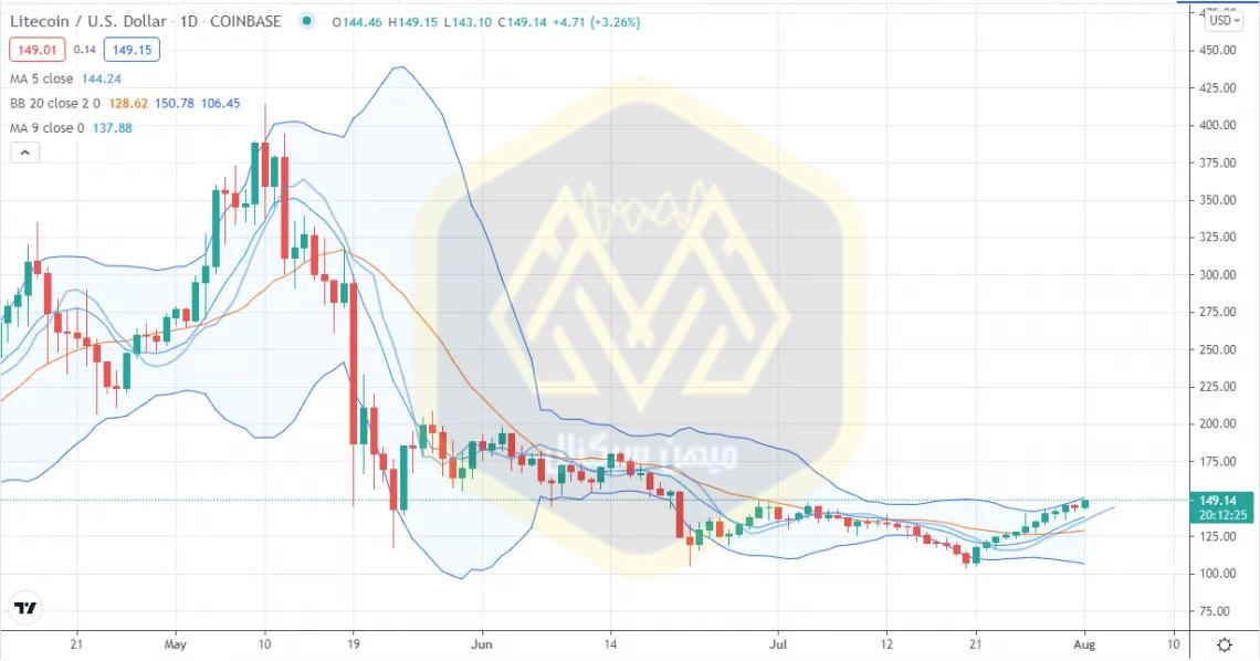 نمودار یکروزه قیمت لایت کوین / دلار