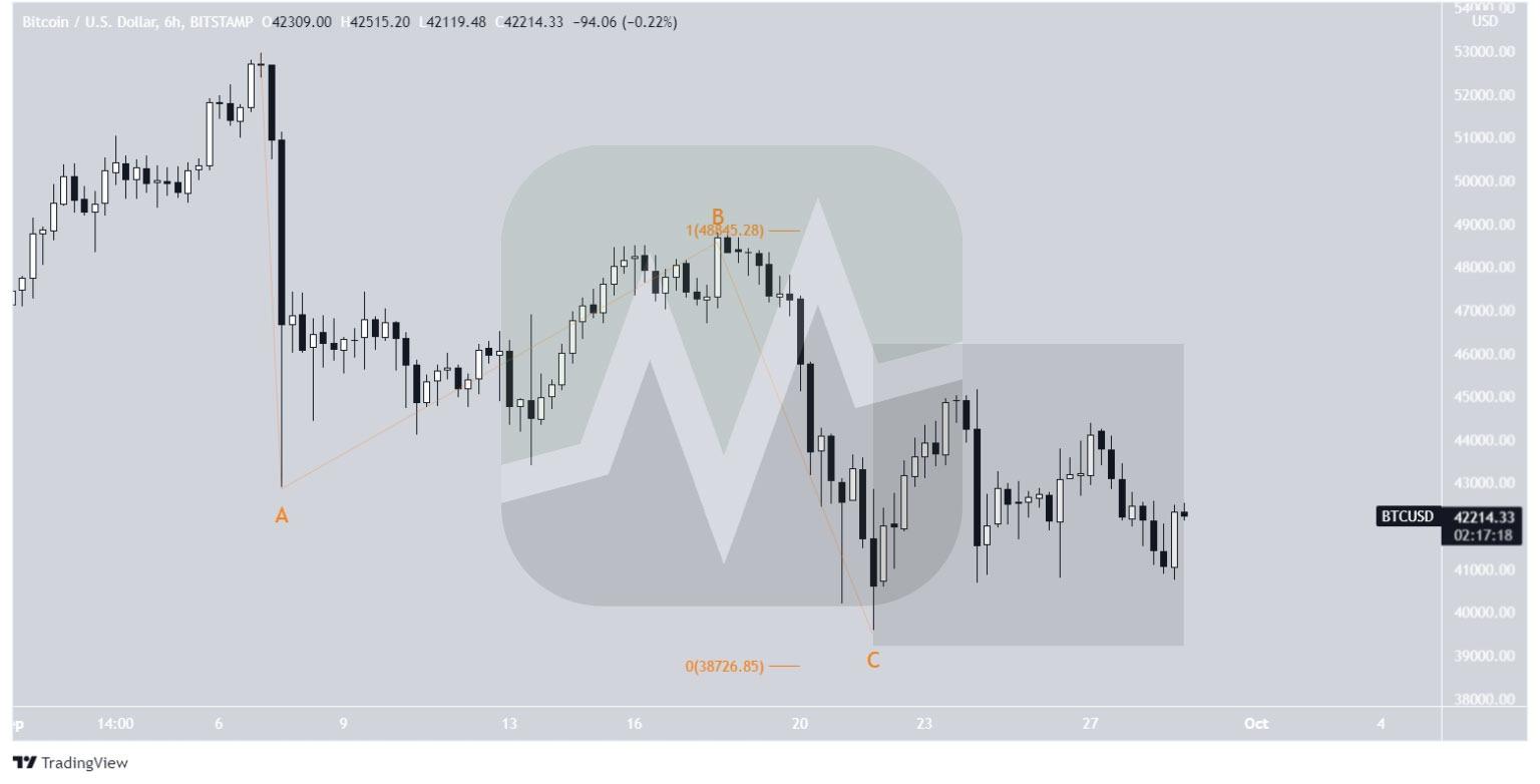 موج شماری در نمودار شش ساعته قیمت بیت کوین / دلار