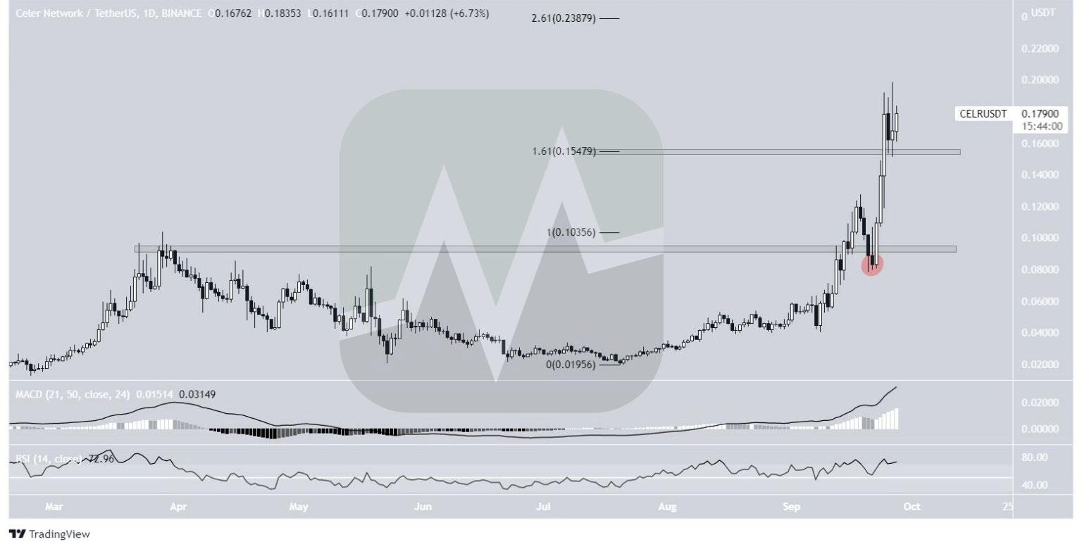 نمودار یک روزه قیمت سلر / تتر