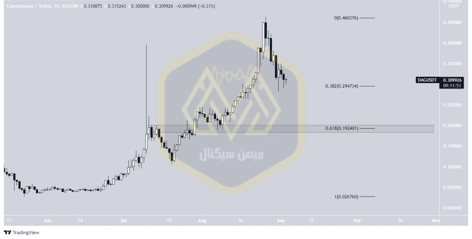 نمودار یک روزه قیمت دگ / تتر
