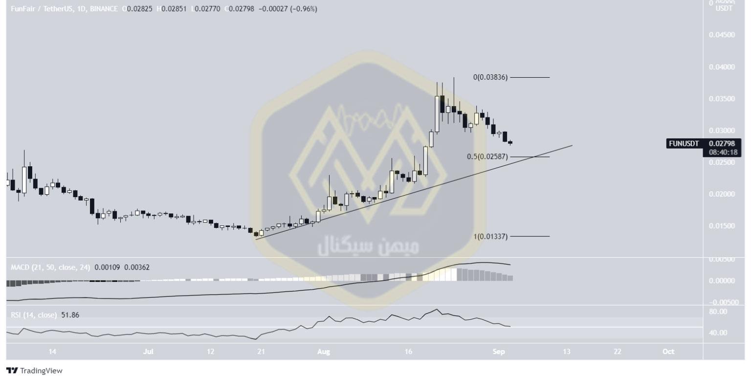 نمودار یک روزه قیمت فان/ تتر