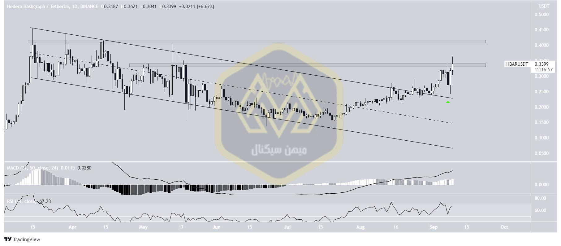 نمودار یکروزه قیمت اچ بار / تتر