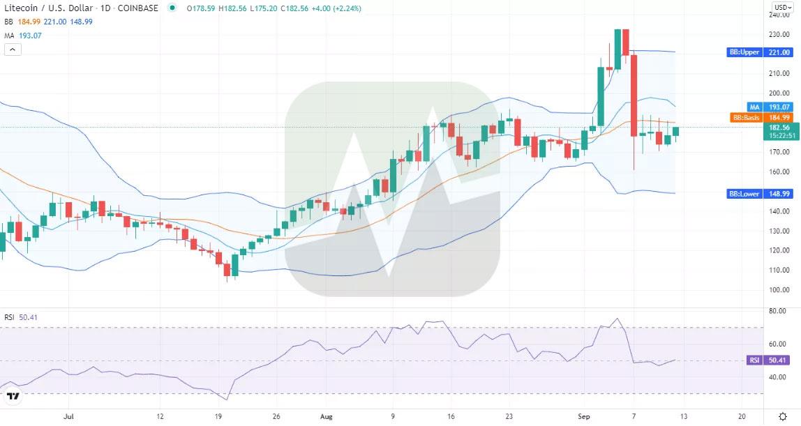 نمودار یک روزه قیمت لایت کوین / دلار