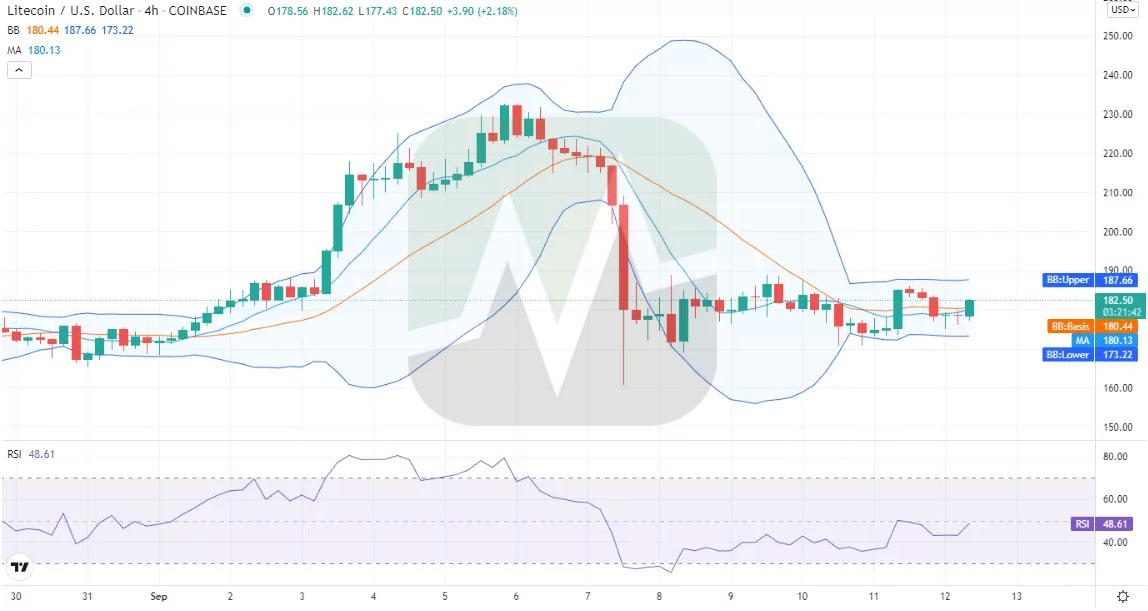 نمودار چهارساعته قیمت لایت کوین / دلار