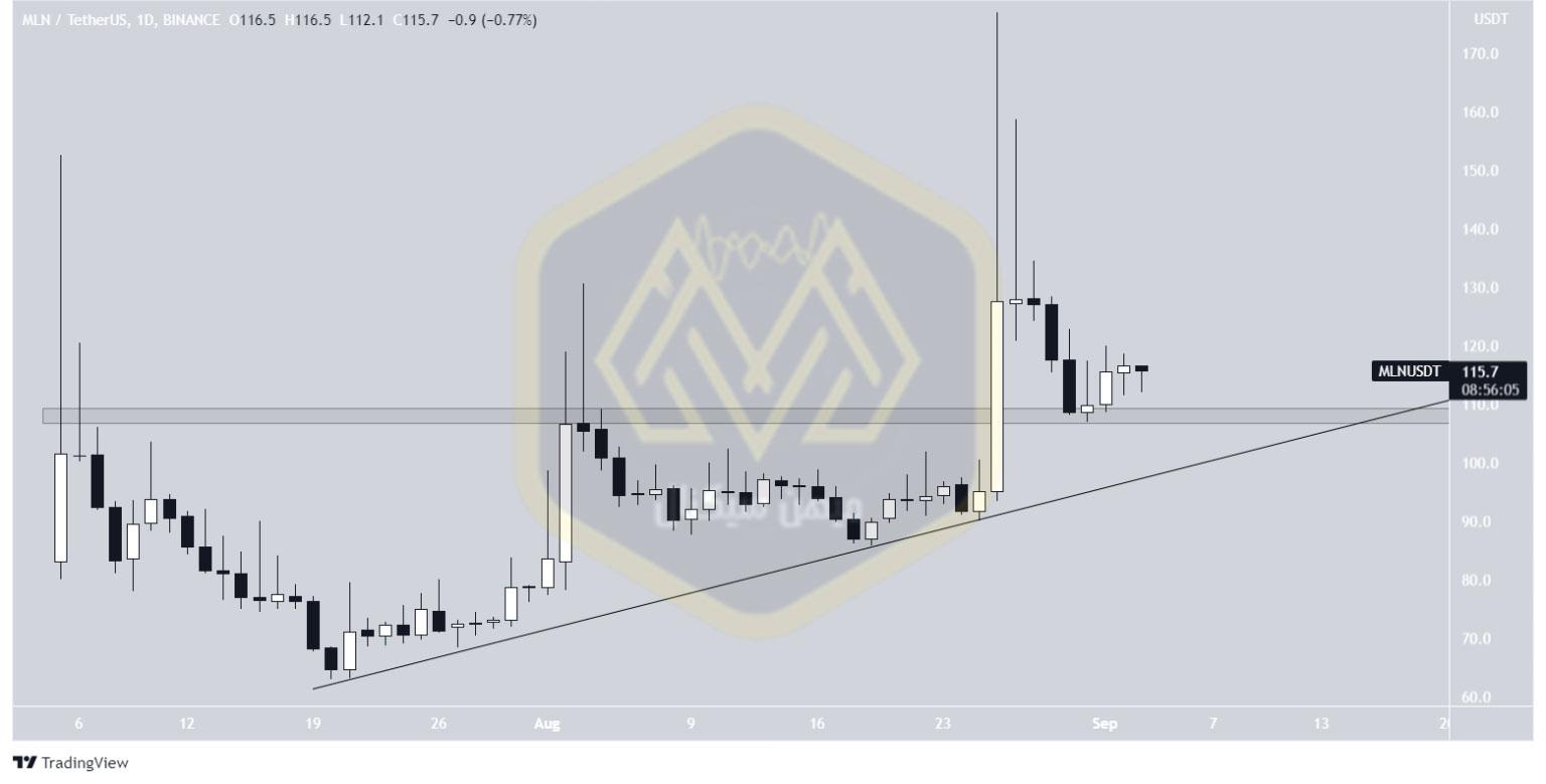 نمودار یک روزه قیمت آنزیم / تتر