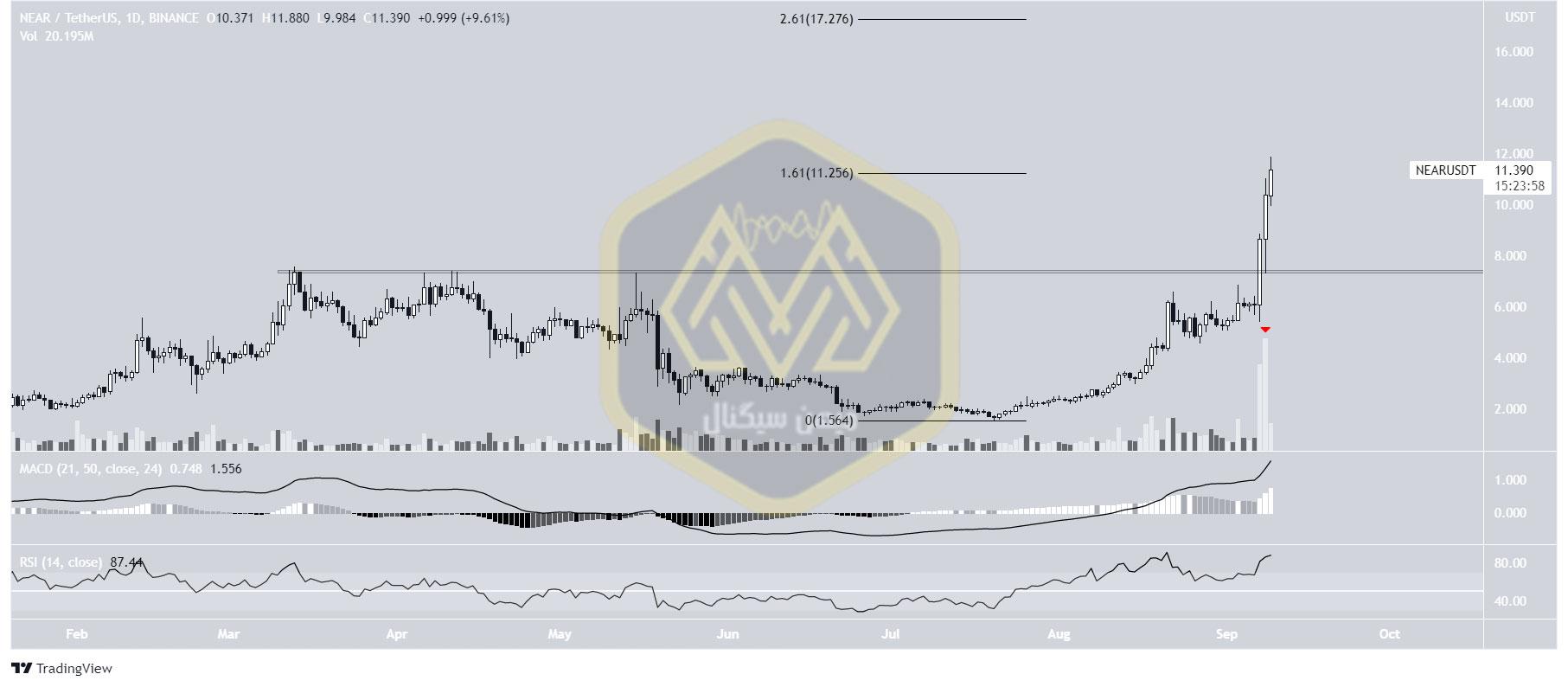 نمودار یکروزه قیمت نیر / تتر