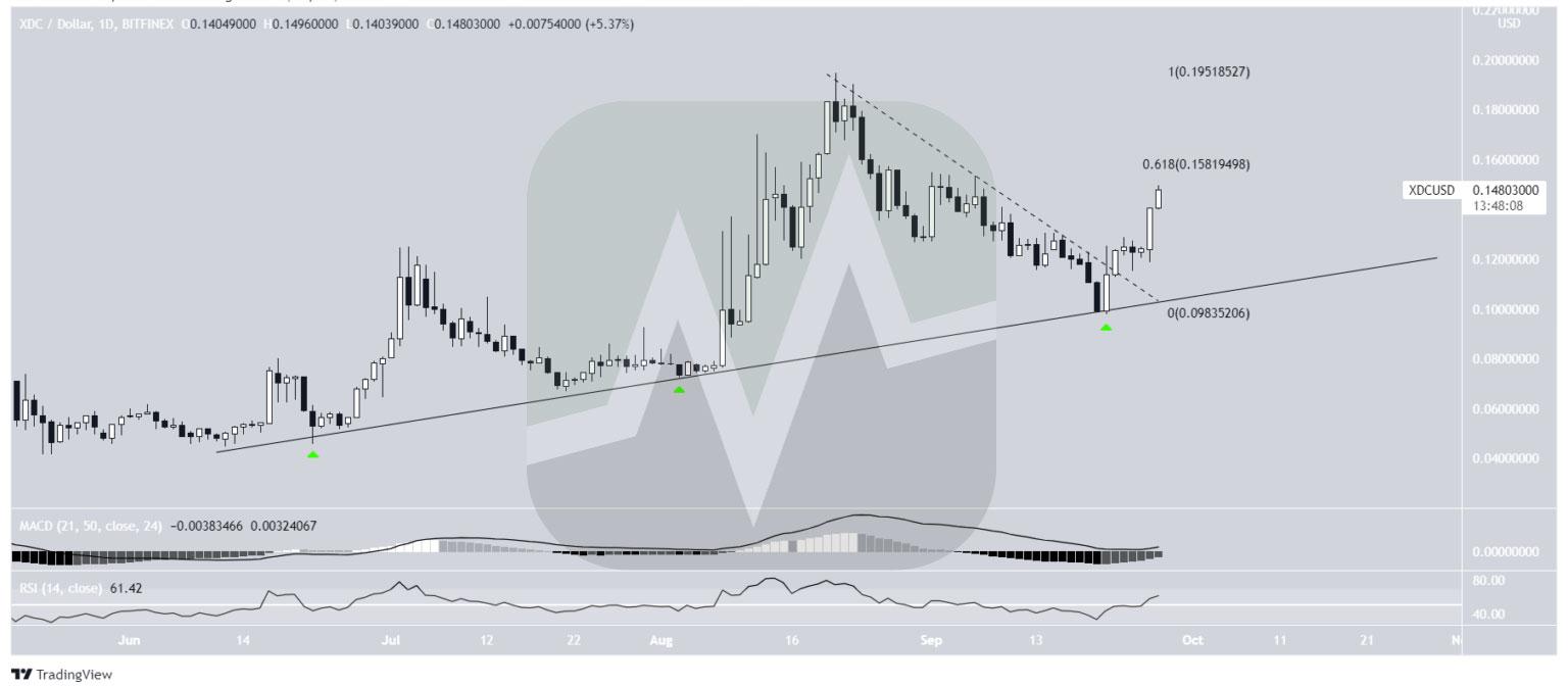 نمودار یک روزه قیمت XDC / تتر