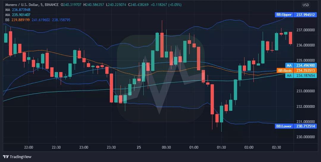 نمودار قیمت مونرو / دلار