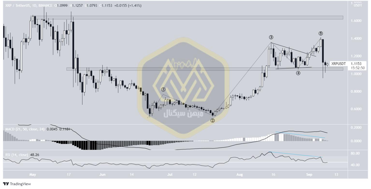 نمودار یکروزه قیمت ریپل / تتر