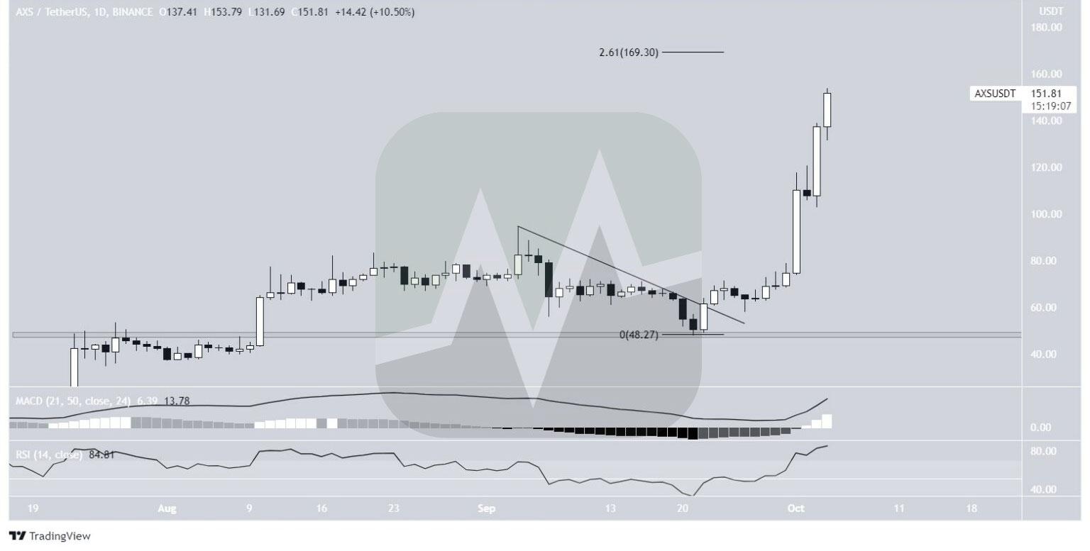 نمودار یک روزه قیمت AXS / تتر
