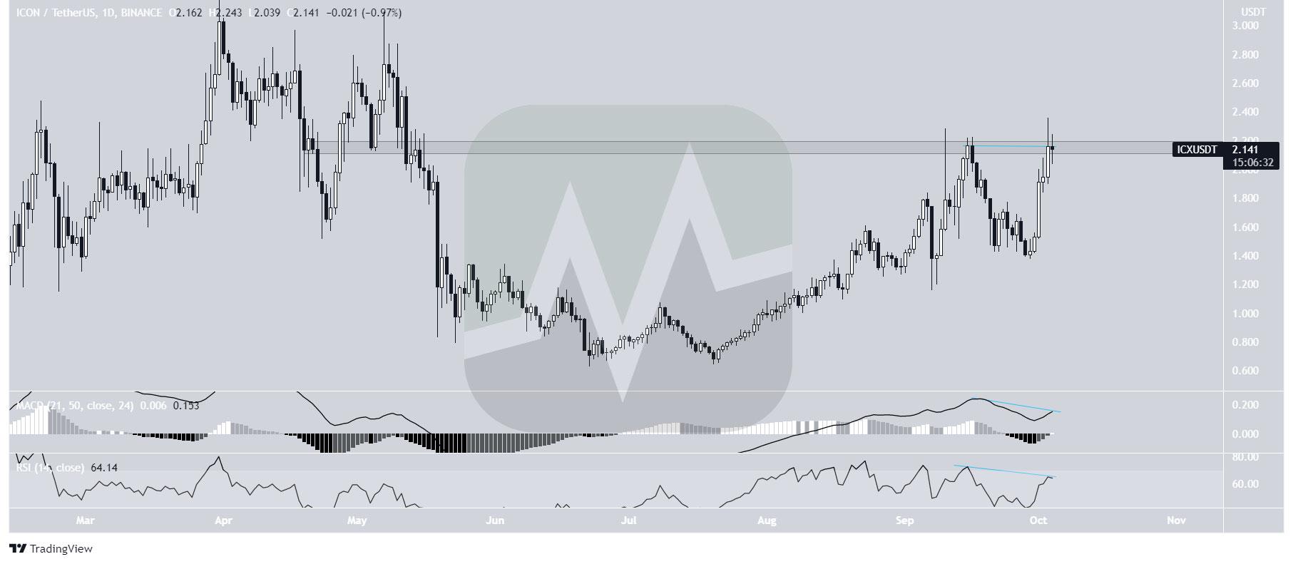 نمودار یک روزه قیمت ICX / تتر