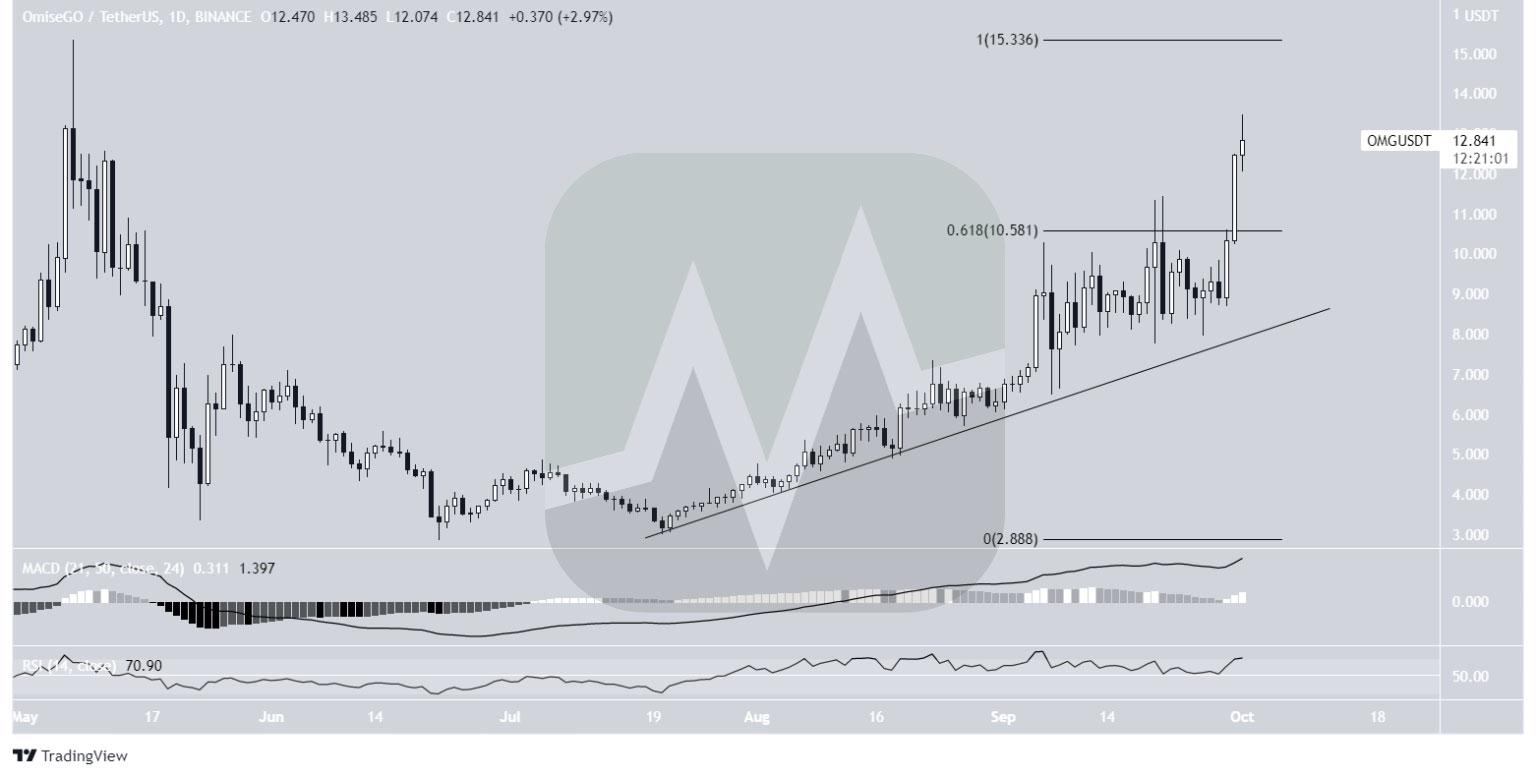 نمودار یک روزه قیمت OMG / تتر